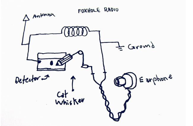 how to make a foxhole radio simple
